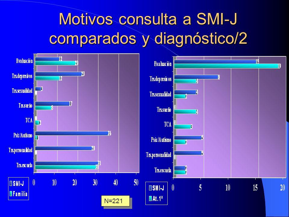Motivos consulta a SMI-J comparados y diagnóstico/2