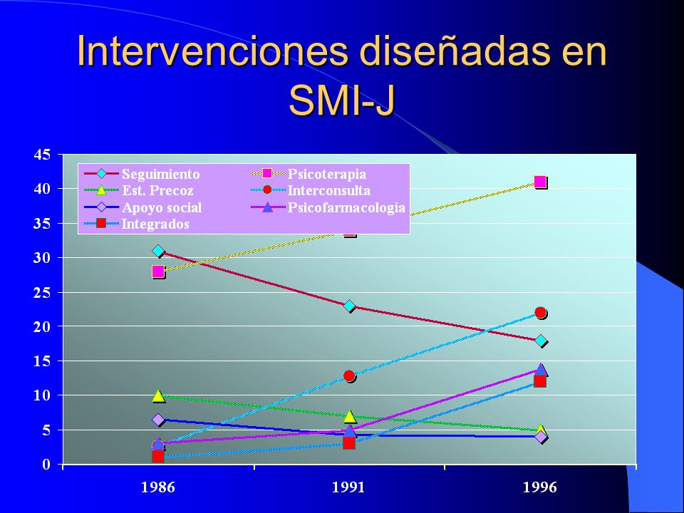 Intervenciones diseñadas en SMI-J