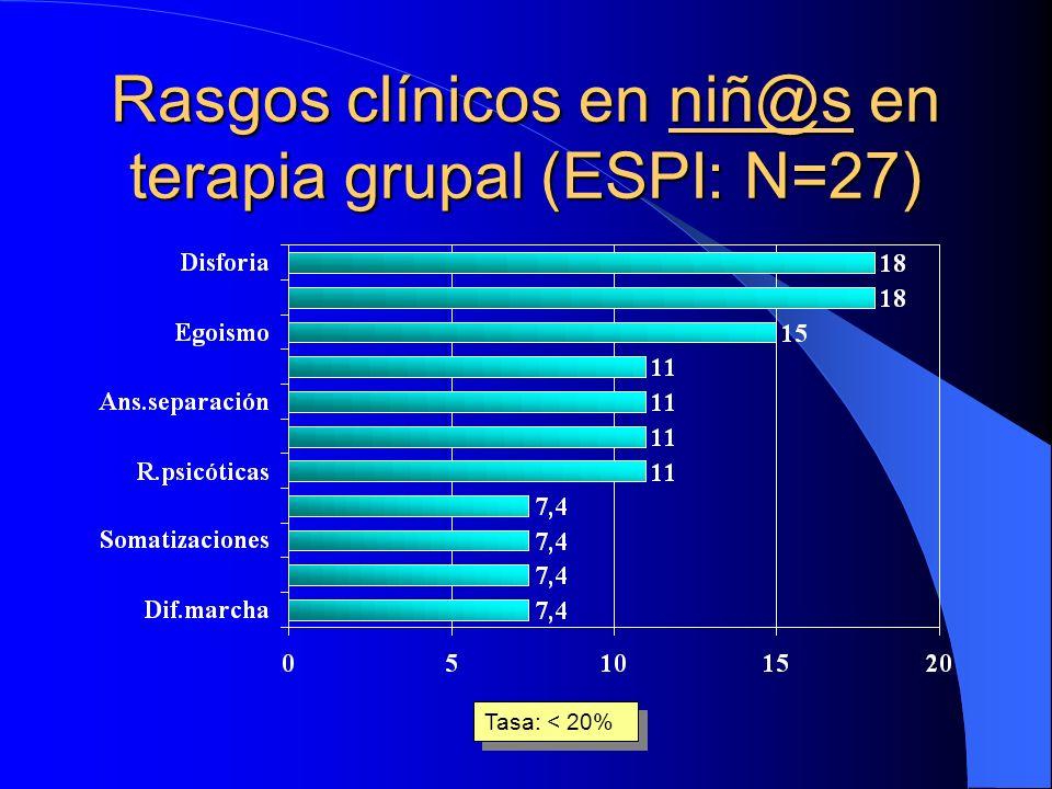 Rasgos clínicos en niñ@s en terapia grupal (ESPI: N=27)