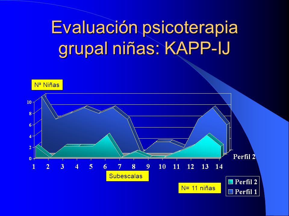 Evaluación psicoterapia grupal niñas: KAPP-IJ