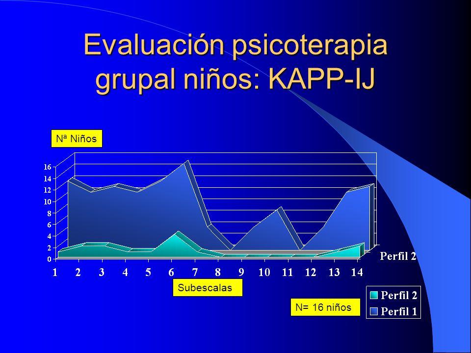 Evaluación psicoterapia grupal niños: KAPP-IJ