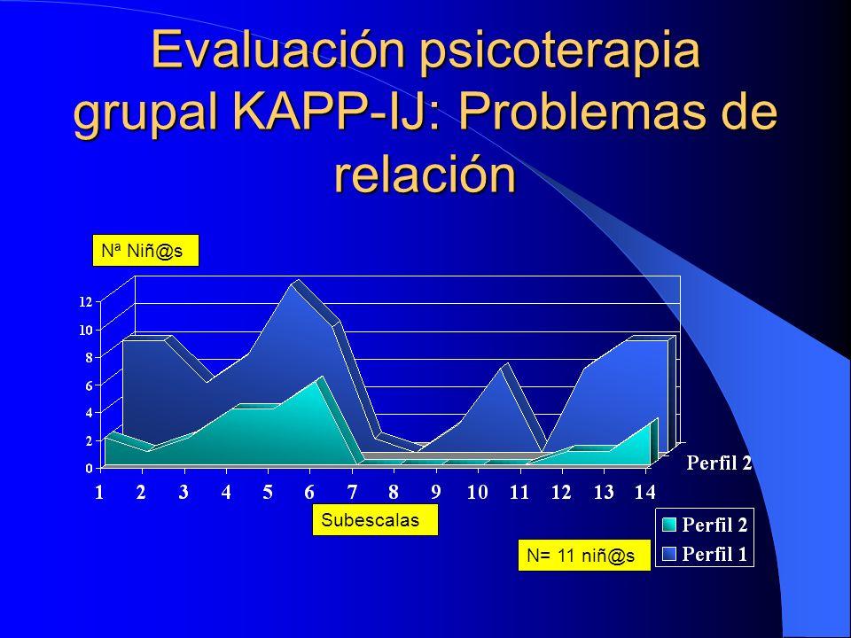 Evaluación psicoterapia grupal KAPP-IJ: Problemas de relación