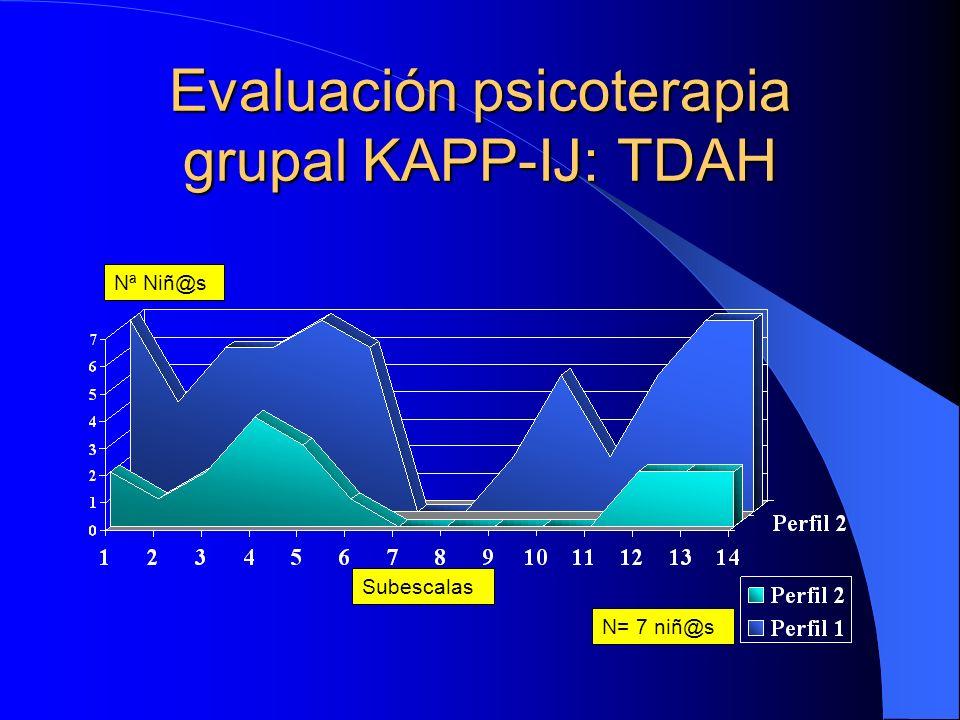 Evaluación psicoterapia grupal KAPP-IJ: TDAH