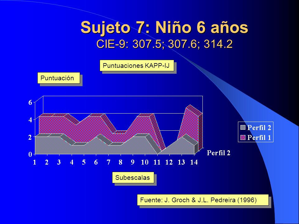 Sujeto 7: Niño 6 años CIE-9: 307.5; 307.6; 314.2