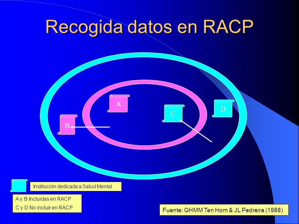 Recogida datos en RACP A D C B