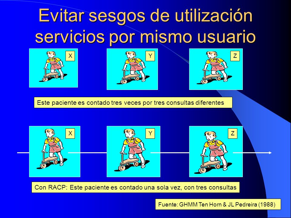 Evitar sesgos de utilización servicios por mismo usuario