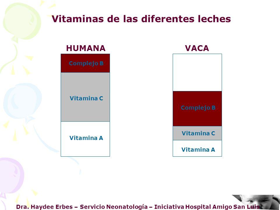 Vitaminas de las diferentes leches
