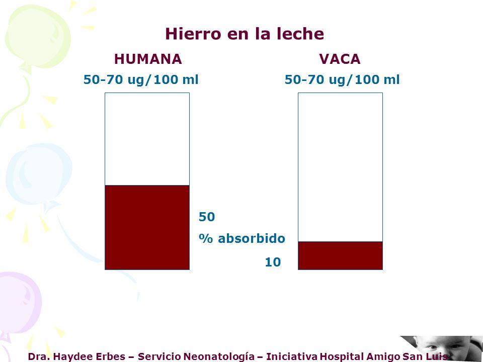Hierro en la leche HUMANA VACA 50-70 ug/100 ml 50-70 ug/100 ml 50