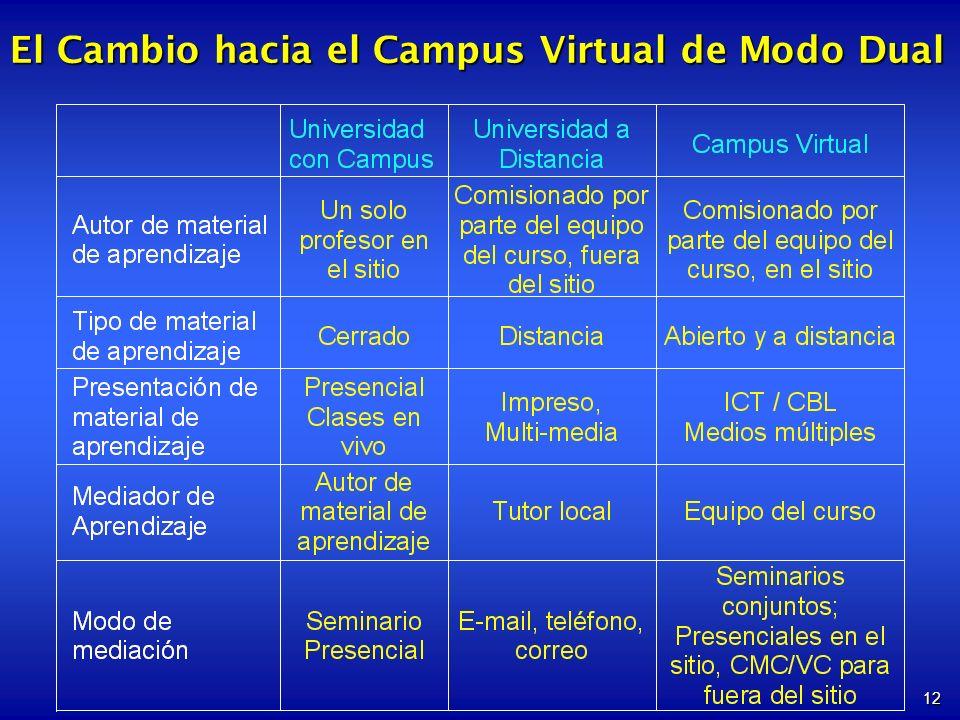 El Cambio hacia el Campus Virtual de Modo Dual