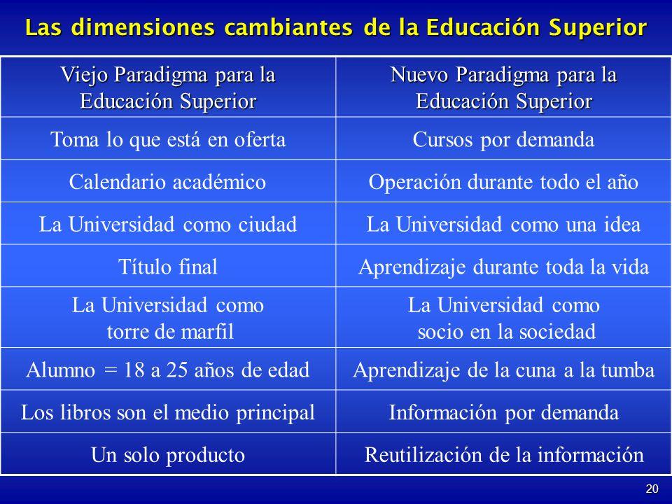 Las dimensiones cambiantes de la Educación Superior