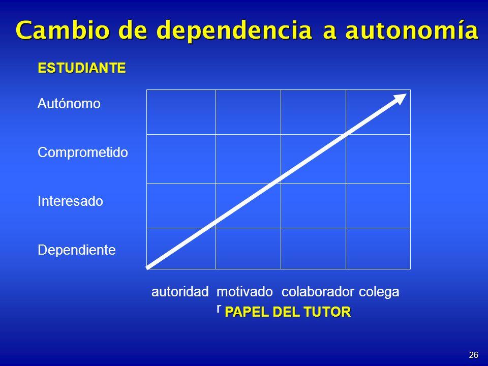 Cambio de dependencia a autonomía