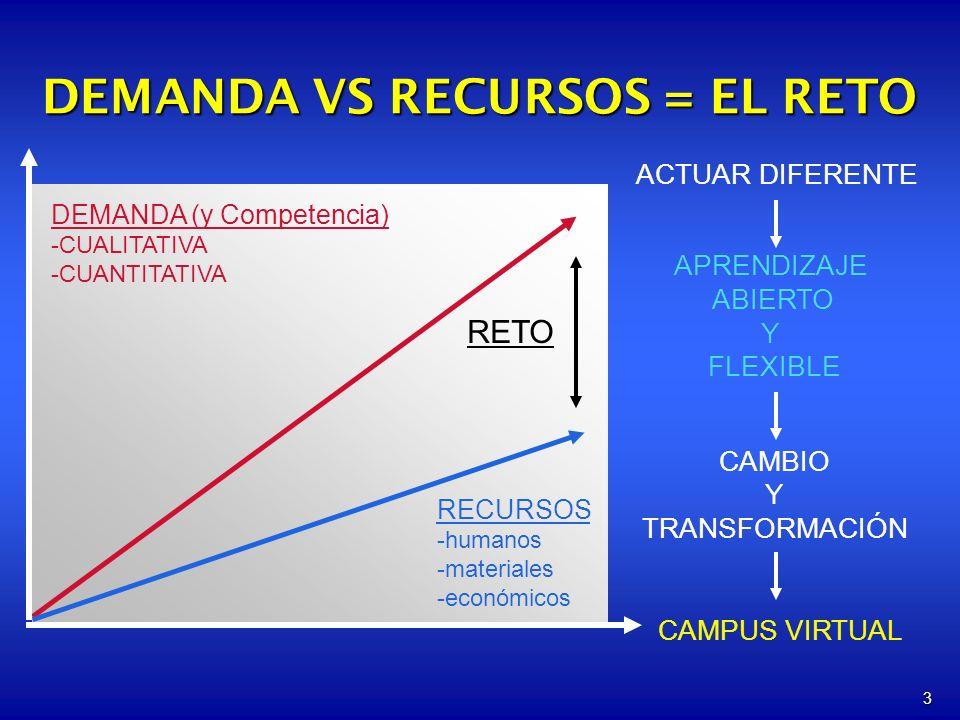 DEMANDA VS RECURSOS = EL RETO