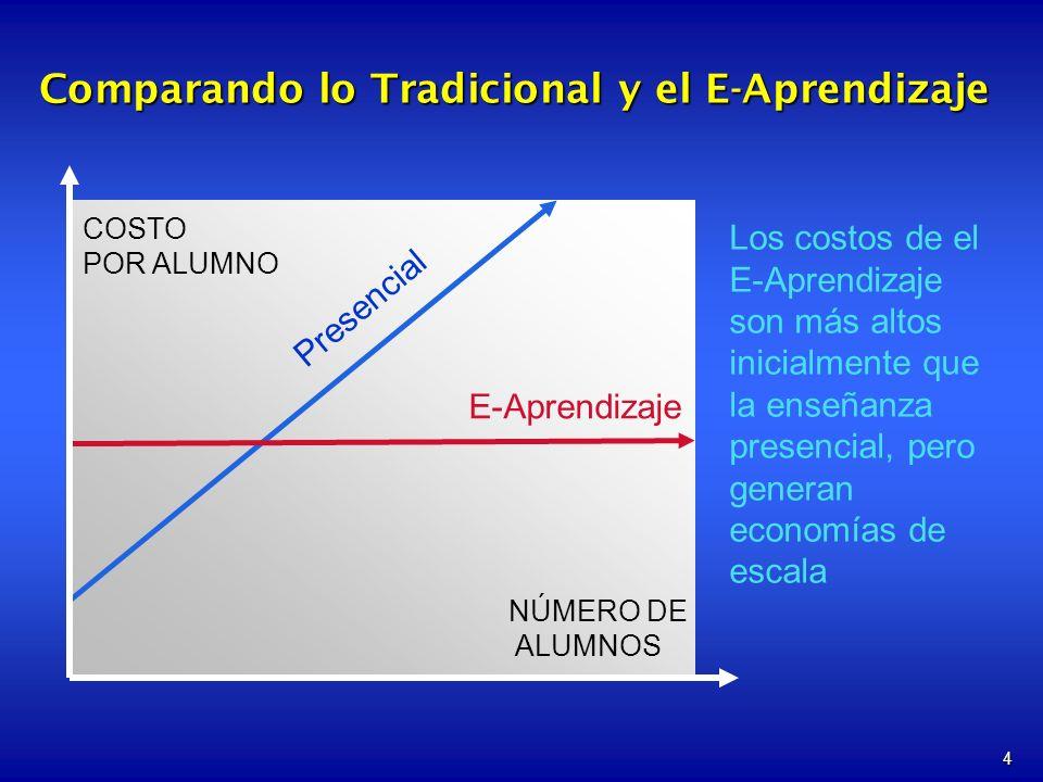 Comparando lo Tradicional y el E-Aprendizaje