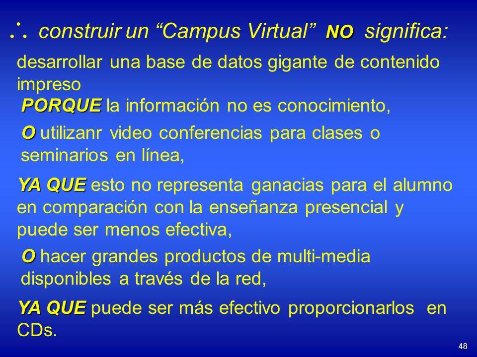  construir un Campus Virtual NO significa: