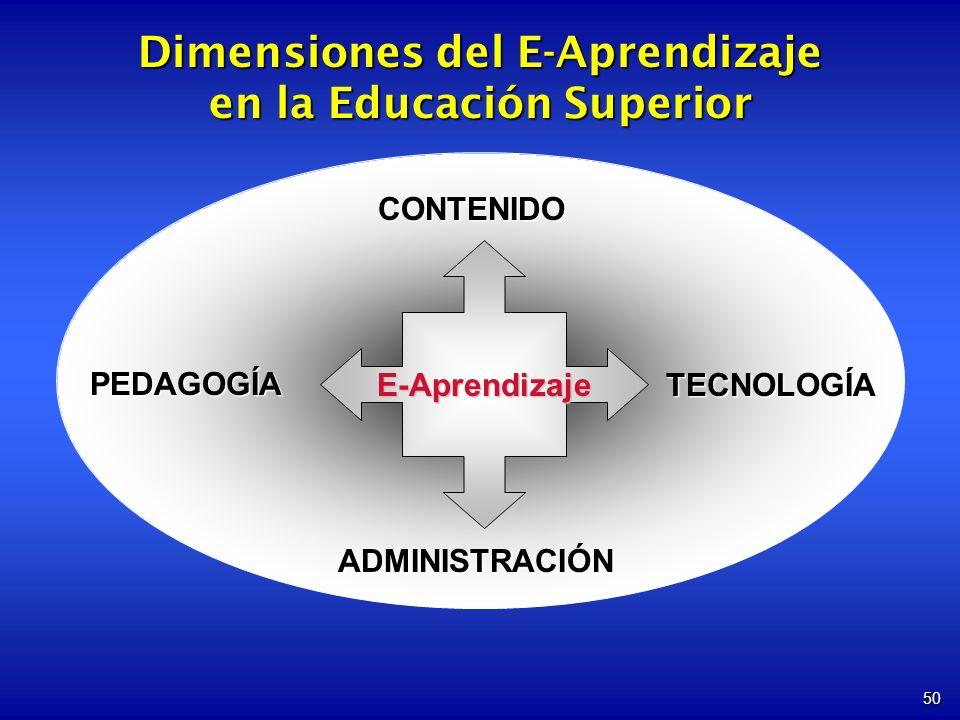 Dimensiones del E-Aprendizaje en la Educación Superior