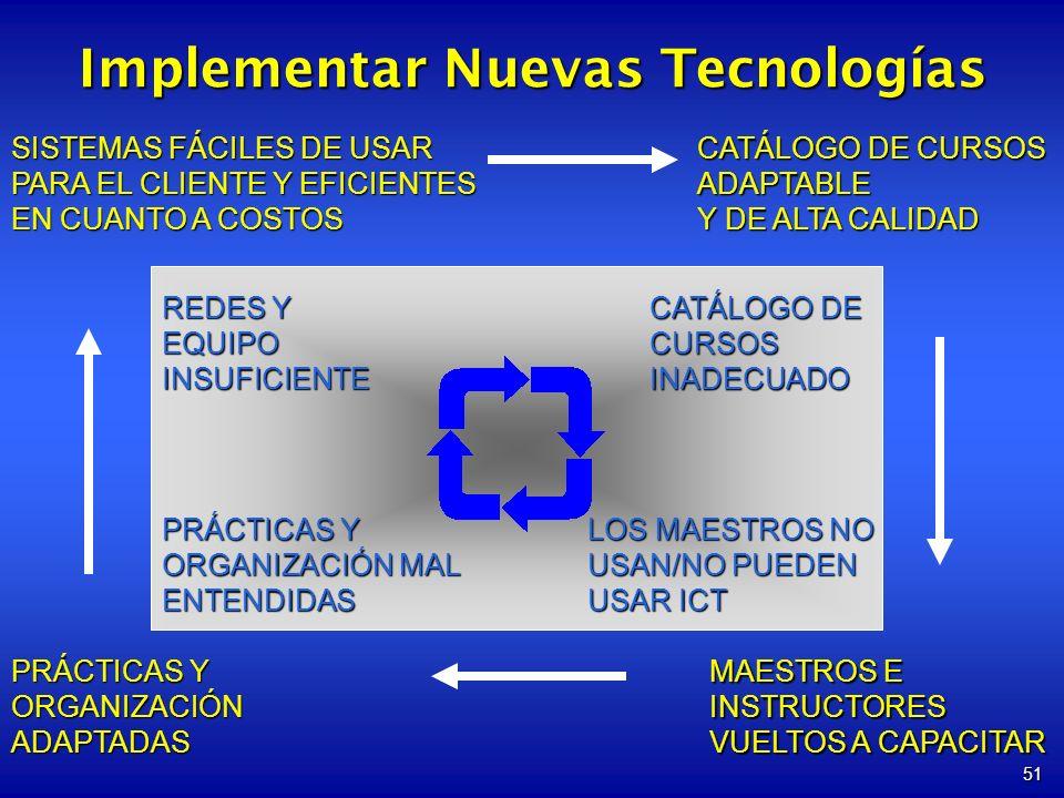 Implementar Nuevas Tecnologías