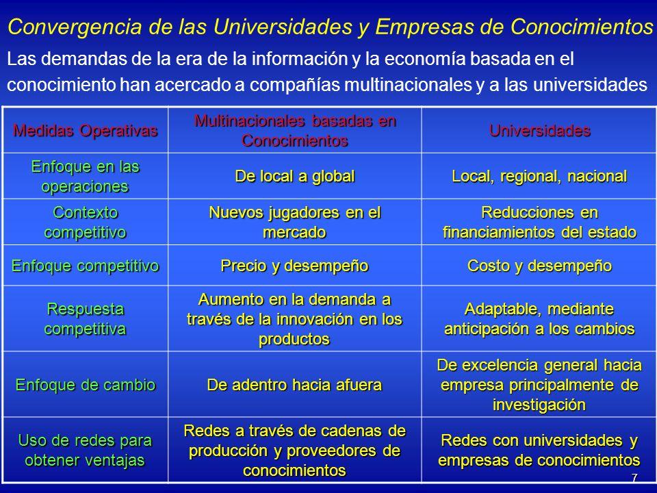 Convergencia de las Universidades y Empresas de Conocimientos