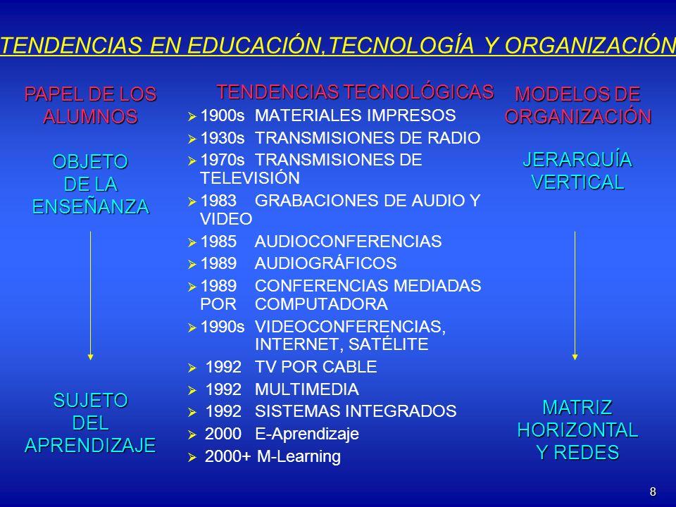 TENDENCIAS EN EDUCACIÓN,TECNOLOGÍA Y ORGANIZACIÓN