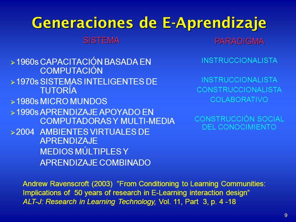 Generaciones de E-Aprendizaje