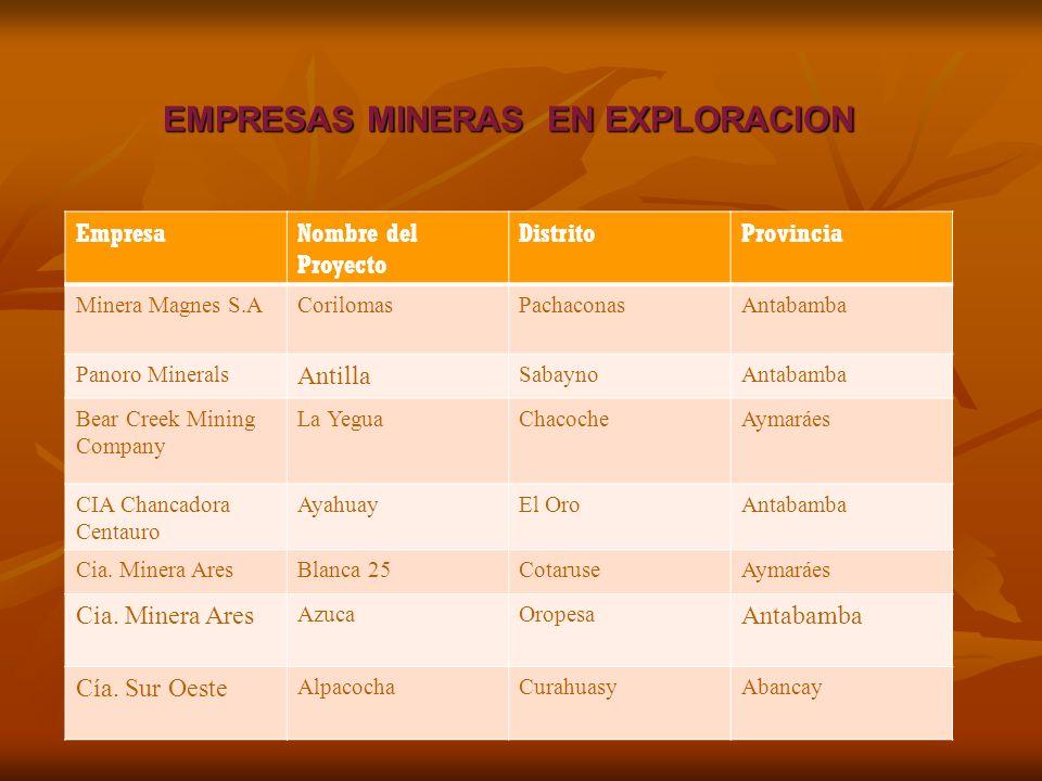 EMPRESAS MINERAS EN EXPLORACION