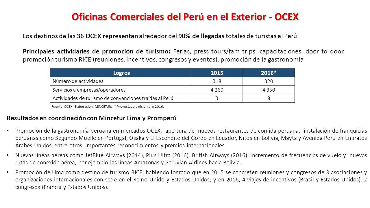 Sector comercio exterior y turismo ppt descargar - Oficina de extranjeria avenida de los poblados ...