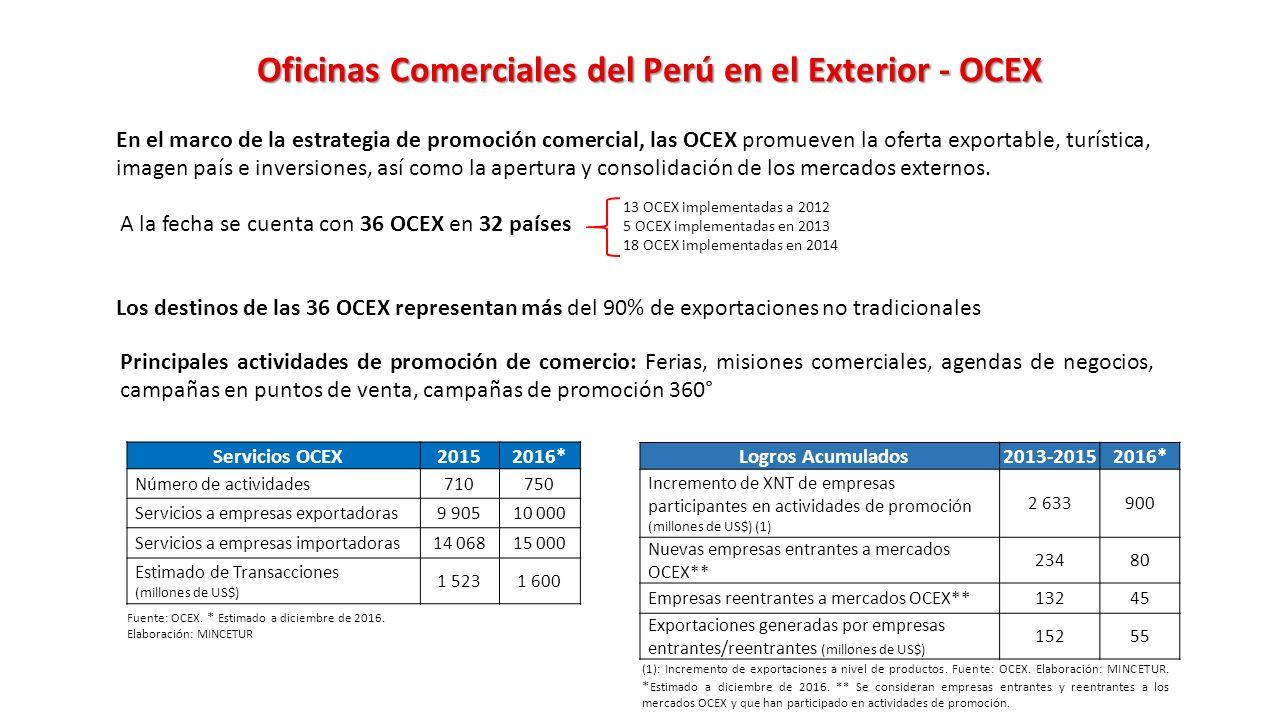 Sector comercio exterior y turismo ppt descargar for Oficinas comerciales en el exterior