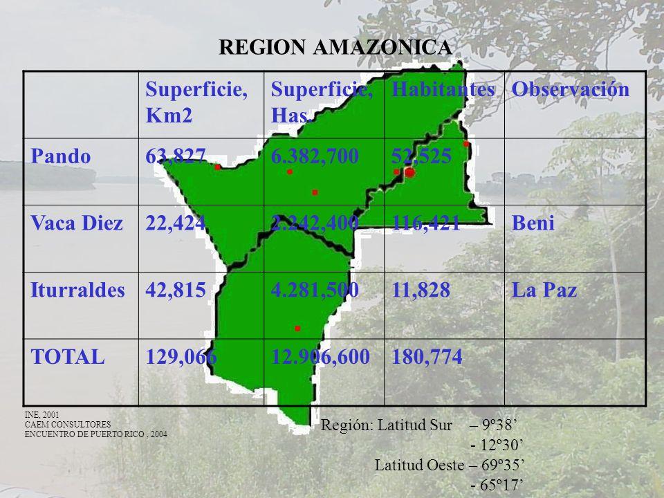 REGION AMAZONICA Superficie, Km2 Superficie, Has. Habitantes