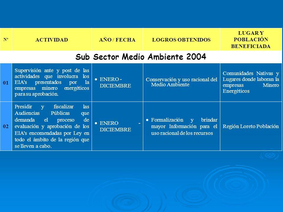 LUGAR Y POBLACIÓN BENEFICIADA Sub Sector Medio Ambiente 2004