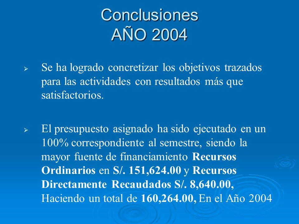 Conclusiones AÑO 2004 Se ha logrado concretizar los objetivos trazados para las actividades con resultados más que satisfactorios.