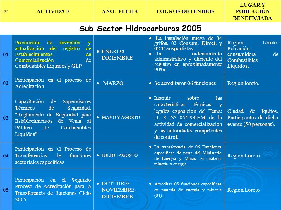 LUGAR Y POBLACIÓN BENEFICIADA Sub Sector Hidrocarburos 2005