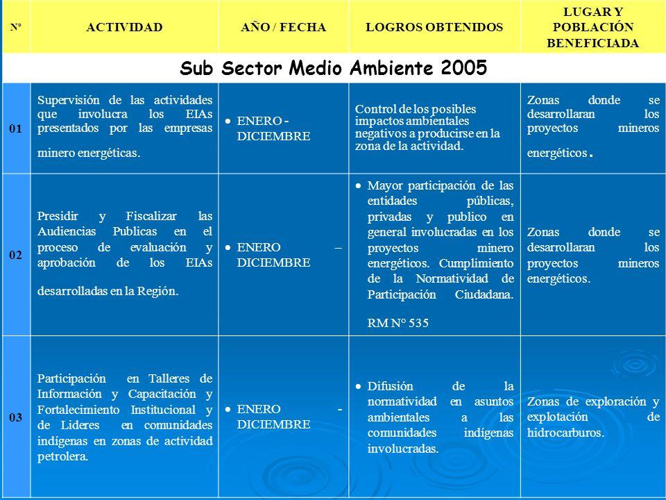 LUGAR Y POBLACIÓN BENEFICIADA Sub Sector Medio Ambiente 2005