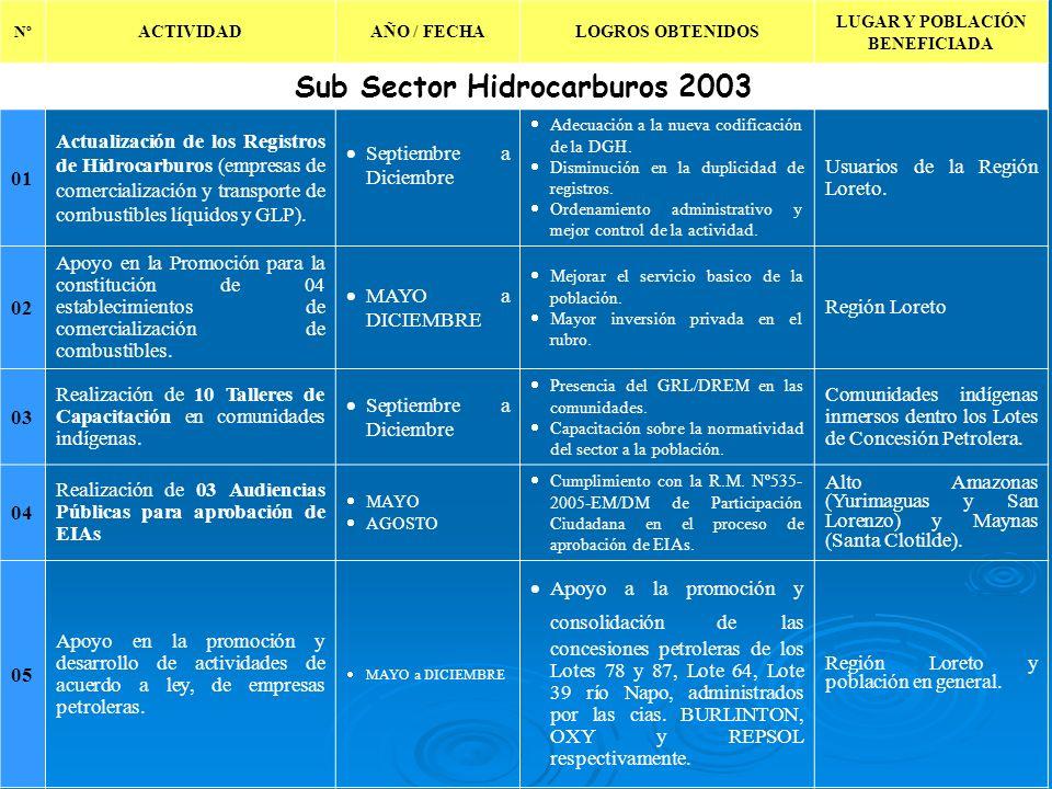 LUGAR Y POBLACIÓN BENEFICIADA Sub Sector Hidrocarburos 2003