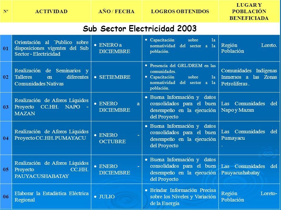 LUGAR Y POBLACIÓN BENEFICIADA Sub Sector Electricidad 2003