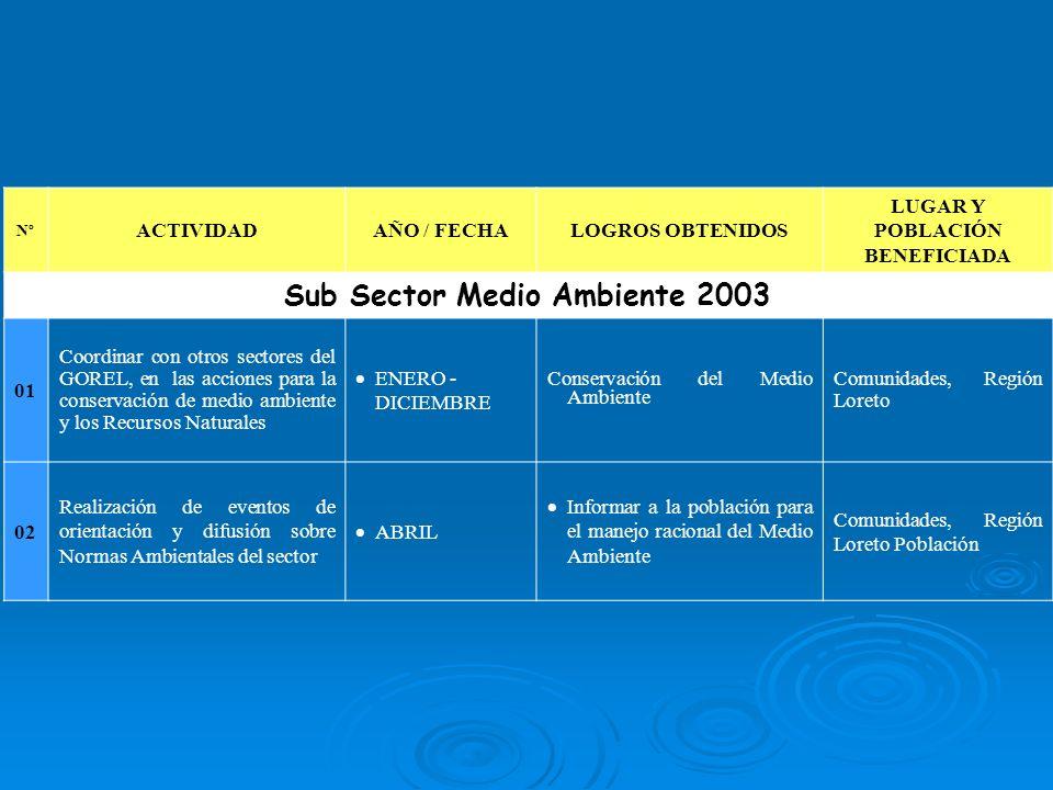 LUGAR Y POBLACIÓN BENEFICIADA Sub Sector Medio Ambiente 2003
