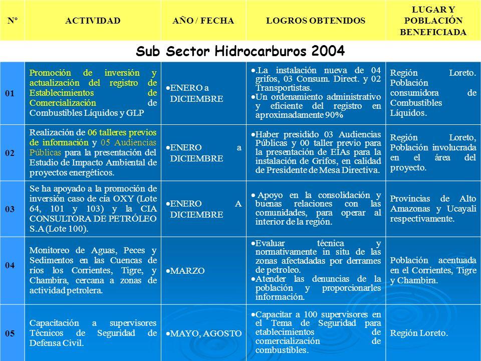 LUGAR Y POBLACIÓN BENEFICIADA Sub Sector Hidrocarburos 2004