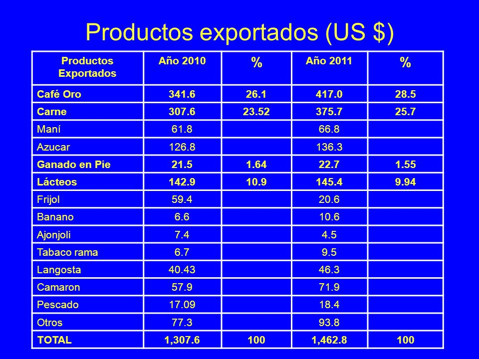 Productos exportados (US $)