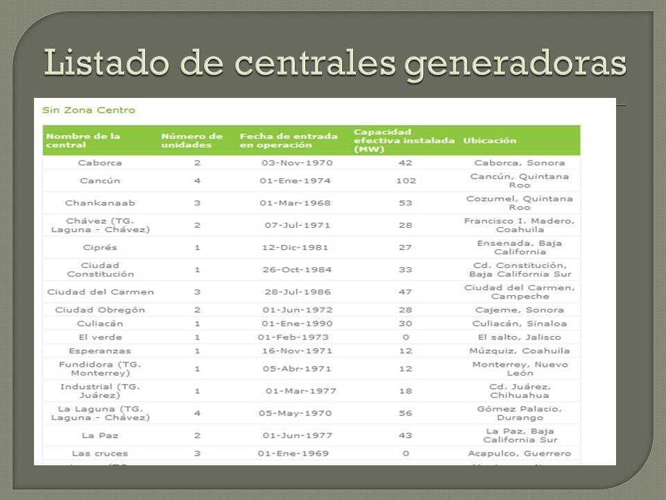 Listado de centrales generadoras