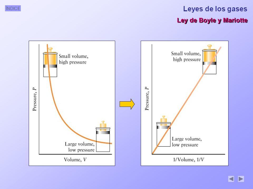Leyes de los gases Ley de Boyle y Mariotte
