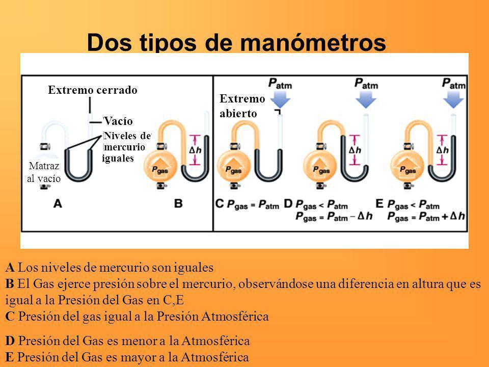 Dos tipos de manómetros