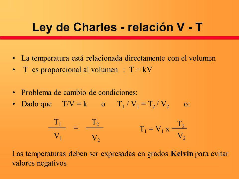 Ley de Charles - relación V - T