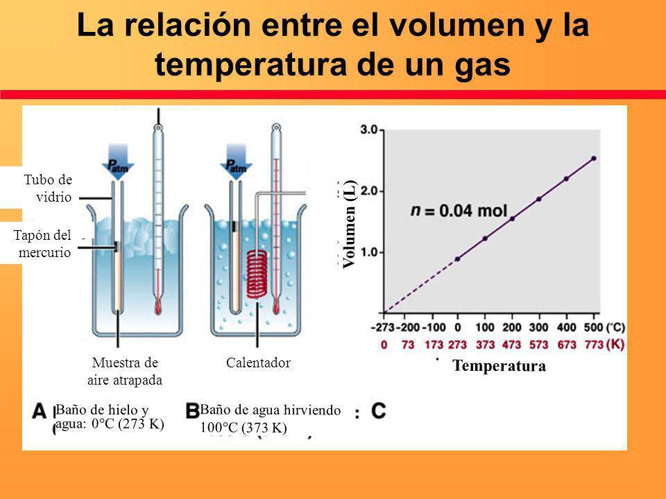 La relación entre el volumen y la temperatura de un gas