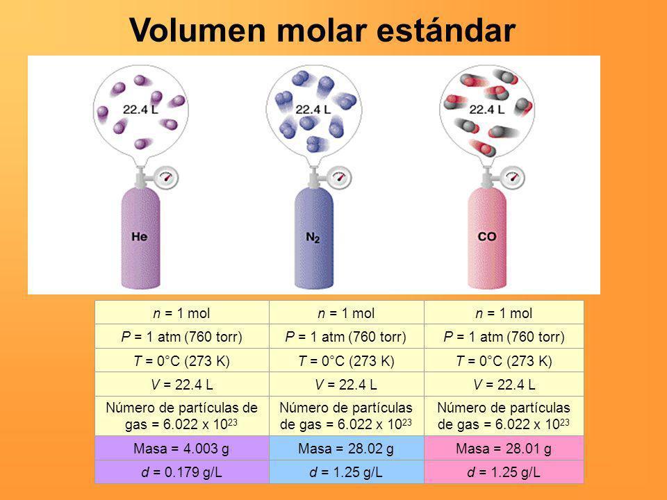 Número de partículas de gas = 6.022 x 1023
