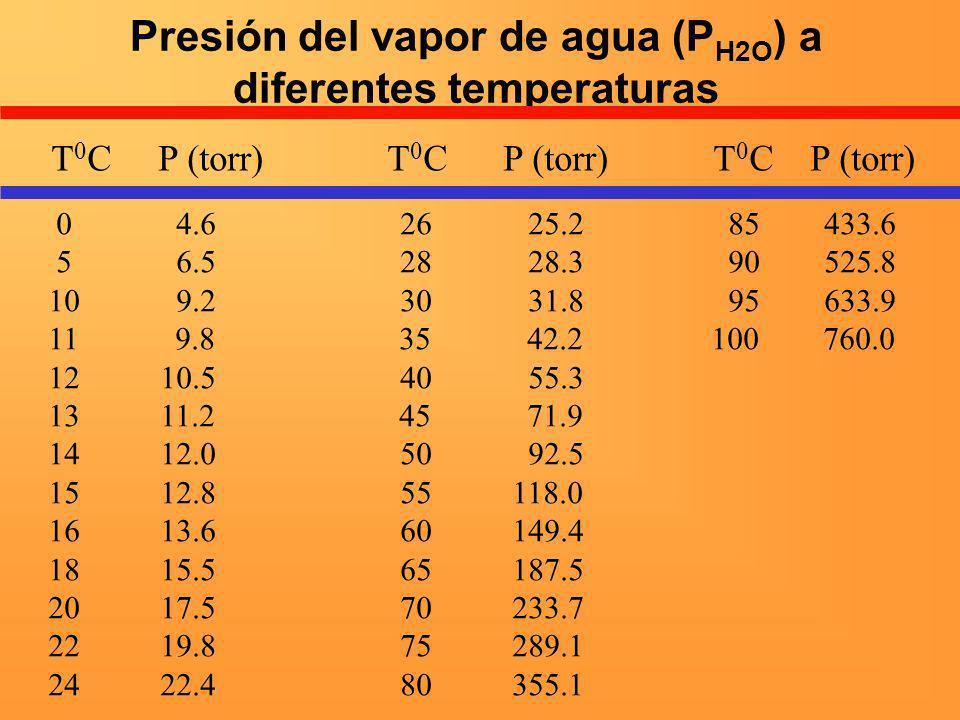 Presión del vapor de agua (PH2O) a diferentes temperaturas