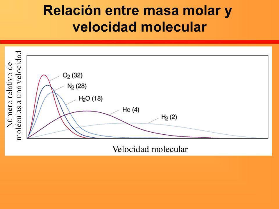 Relación entre masa molar y velocidad molecular