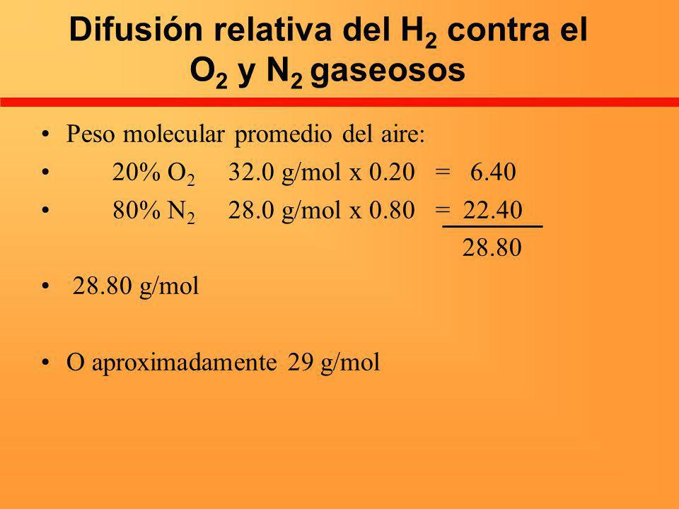 Difusión relativa del H2 contra el O2 y N2 gaseosos