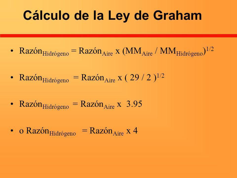 Cálculo de la Ley de Graham