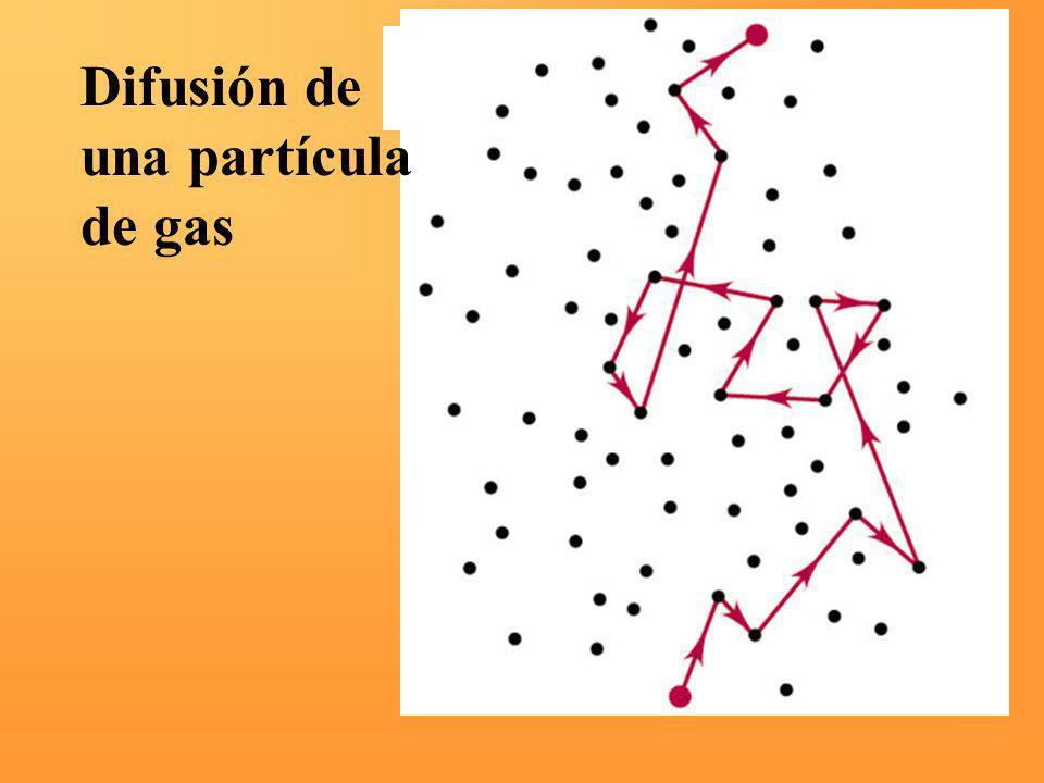 Difusión de una partícula de gas