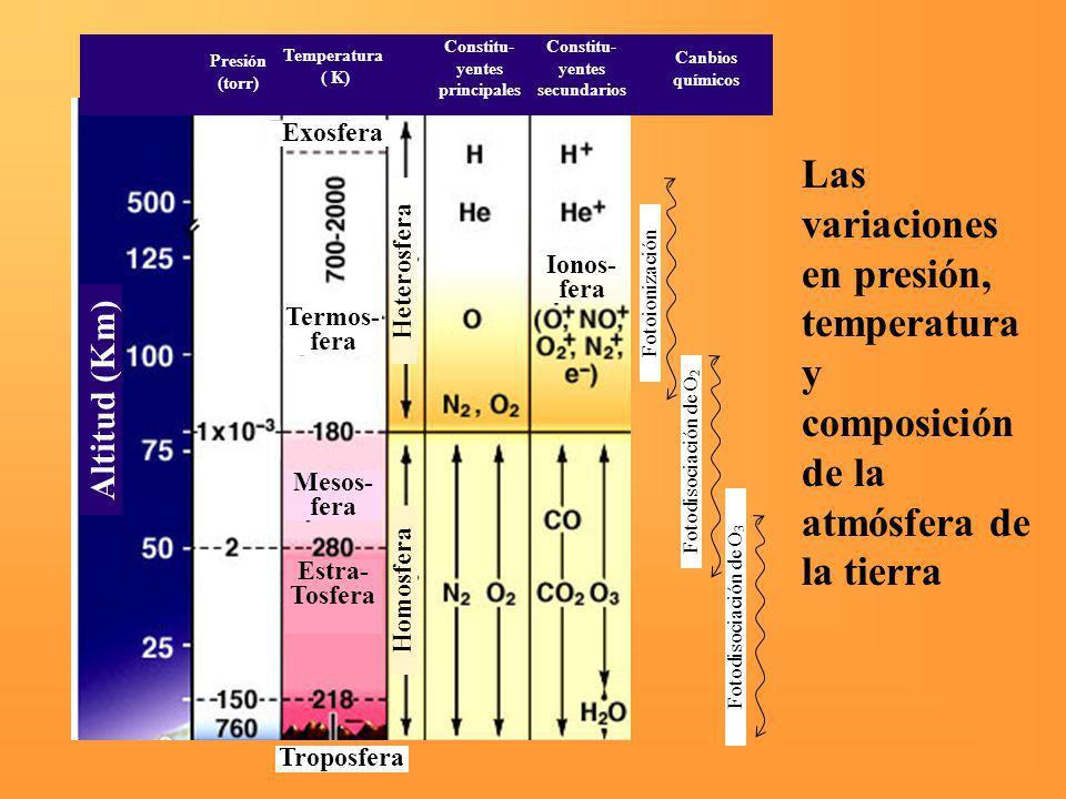 Constitu- yentes principales. Constitu- yentes secundarios. Presión (torr) Temperatura. ( K) Canbios químicos.