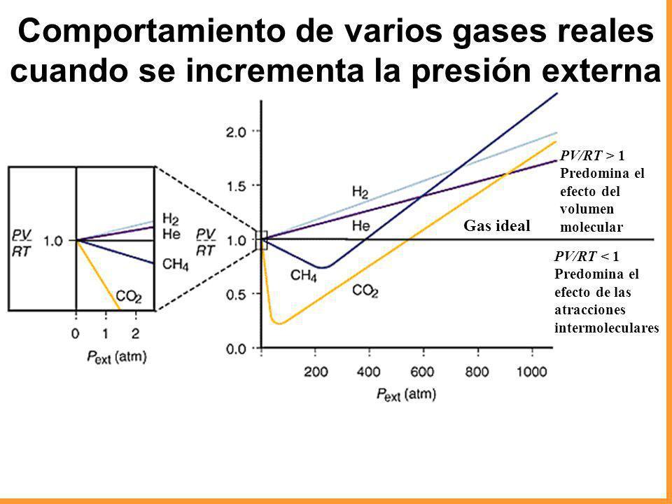 Comportamiento de varios gases reales cuando se incrementa la presión externa