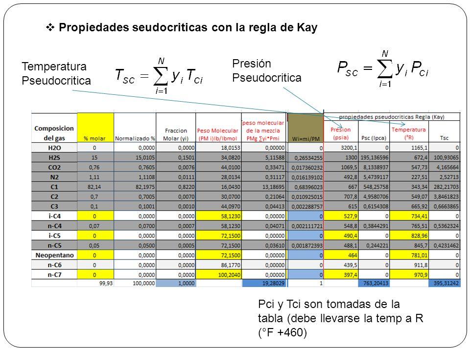 Propiedades seudocriticas con la regla de Kay